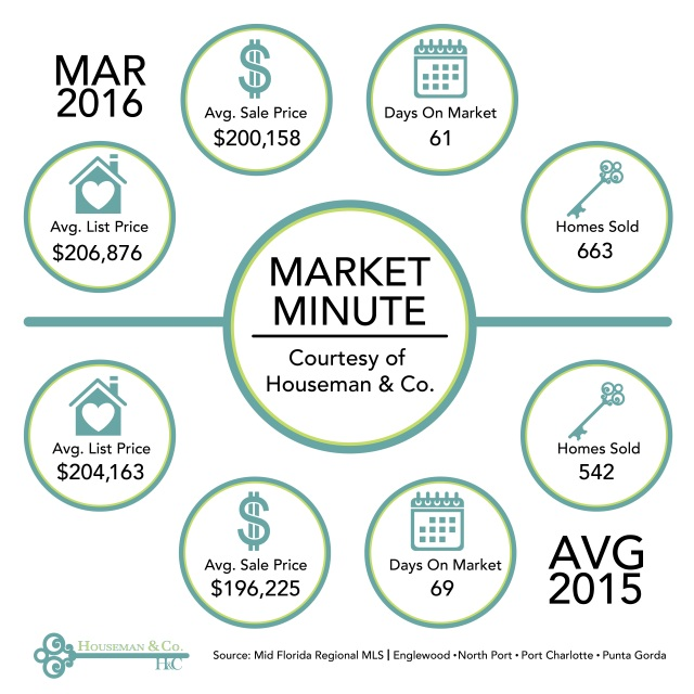 Market Minute Mar
