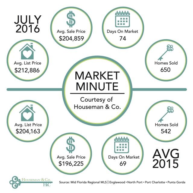 Market Minute 072016